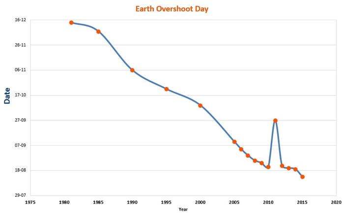 Earth_Overshoot_Day.jpg