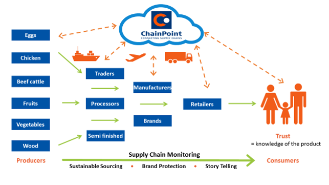 improving a supply chain management in Download free ebooks at bookbooncom fundamentals of supply chain management 8 introduction 1ntroduction i 11hy supply chain management w a supply chain is basically a group of independent organisations connected together through the.