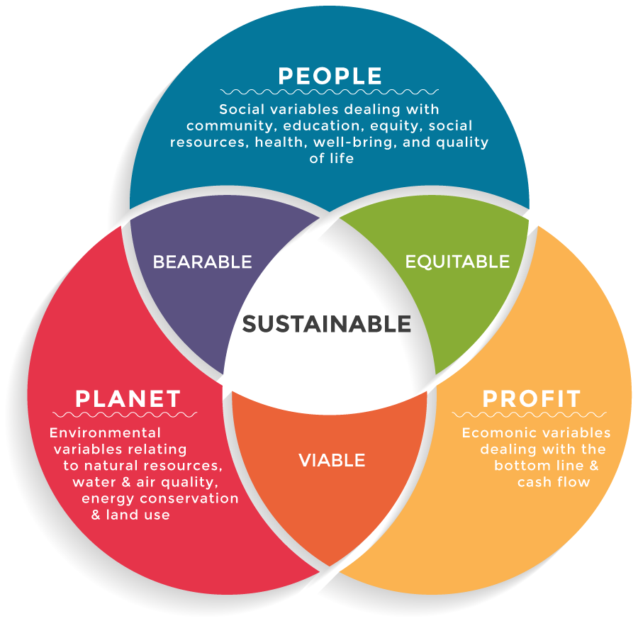 "business decisions involve a careful balance of social economic and environmental considerations As the result of all the above considerations  thus the goals of economic and social ""the urban blindspot in environmental ethics"", environmental."