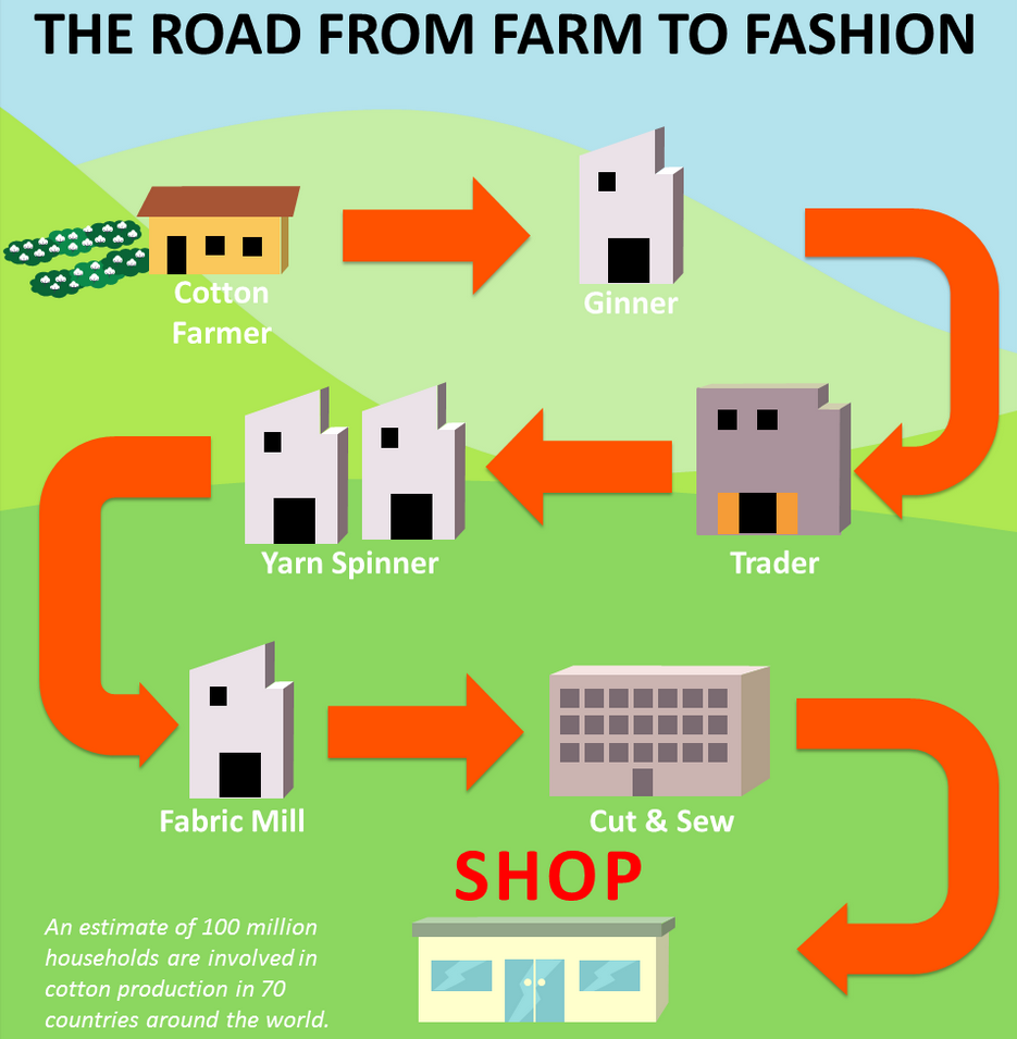 Sustainable Textile and Apparel Infographic